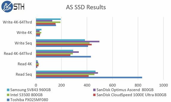 Samsun SV843 960GB - AS SSD Benchmark Comparison