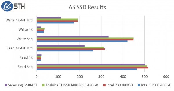 Samsung SM843T 480GB AS SSD Benchmark Comparison