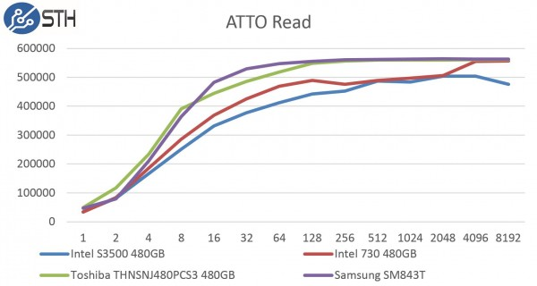 Samsung SM843T 480GB ATTO Read Benchmark Comparison
