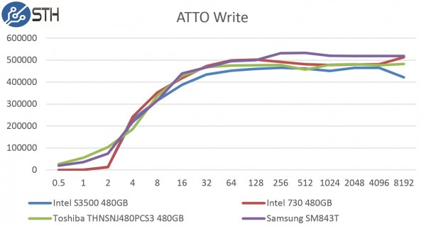 Samsung SM843T 480GB ATTO Write Benchmark Comparison