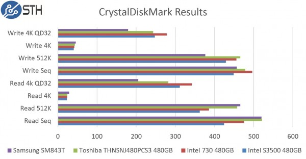 Samsung SM843T 480GB CrystalDiskMark Benchmark Comparison