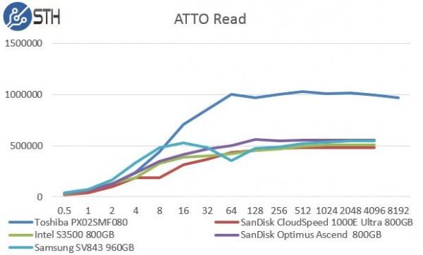 Samsung SV843 960GB - ATTO Read Benchmark Comparison