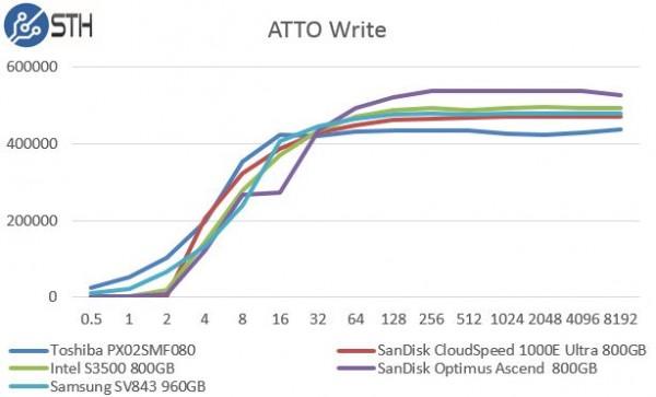Samsung SV843 960GB - ATTO Write Benchmark Comparison