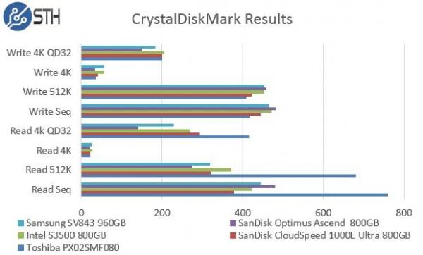 Samsung SV843 960GB - CrystalDiskMark Benchmark Comparison