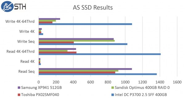 Samsung XP941 512GB - AS SSD Benchmark Comparison