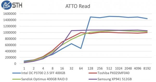Samsung XP941 512GB - ATTO Read Benchmark Comparison