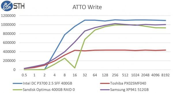 Samsung XP941 512GB - ATTO Write Benchmark Comparison