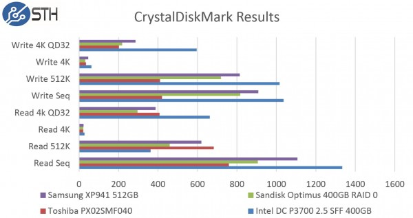 Samsung XP941 512GB - CrystalDiskMark Benchmark Comparison