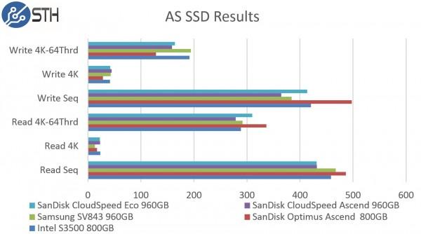 SanDisk CloudSpeed Ascend 960GB - AS SSD Benchmark Comparison