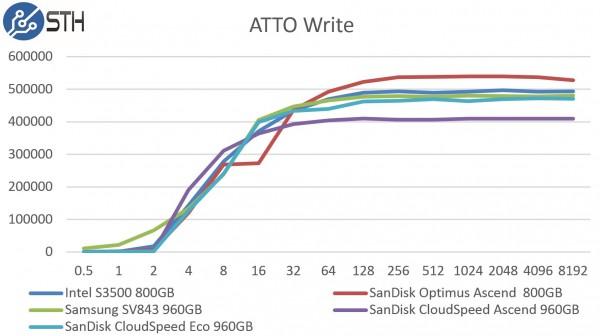 SanDisk CloudSpeed Ascend 960GB - ATTO Write Benchmark Comparison