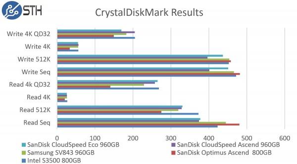 SanDisk CloudSpeed Ascend 960GB - CrystalDiskMark Benchmark Comparison