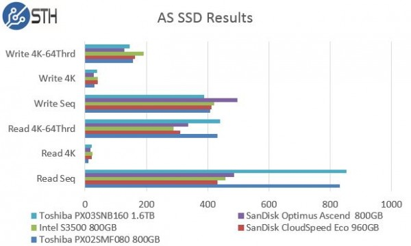Toshiba PX03SNB160 - AS SSD Benchmark Comparison