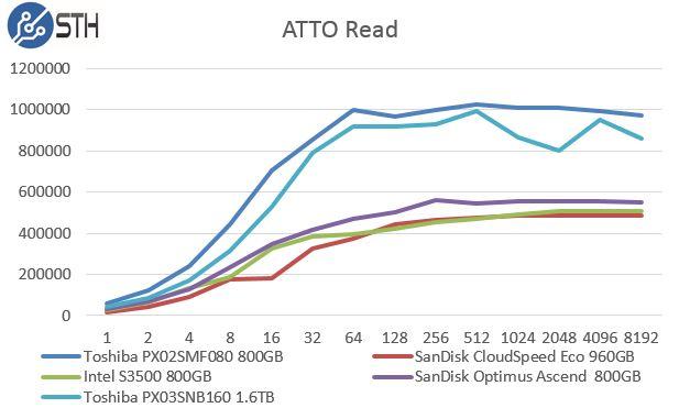 Toshiba PX03SNB160 - ATTO Read Benchmark Comparison