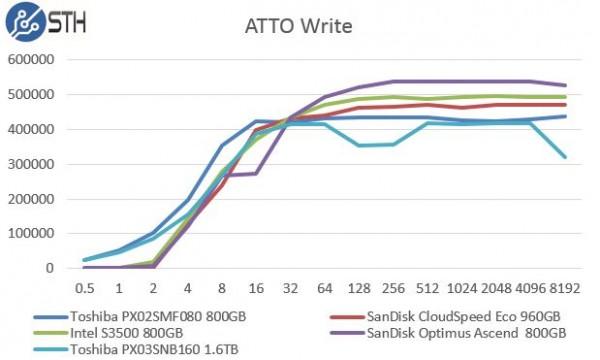 Toshiba PX03SNB160 - ATTO Write Benchmark Comparison