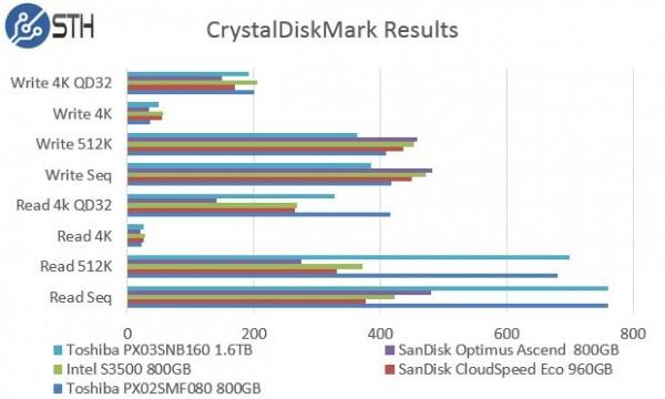 Toshiba PX03SNB160 - CrystalDiskMark Benchmark Comparison