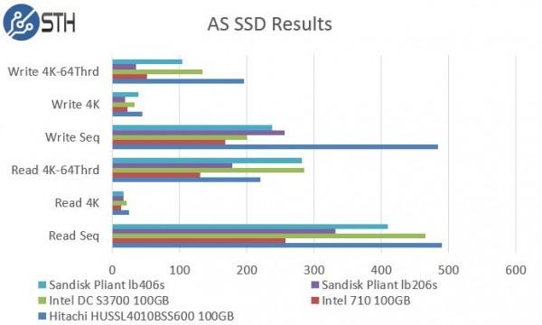 Hitachi HUSSL4010BSS600 100GB AS SSD Benchmark Comparison