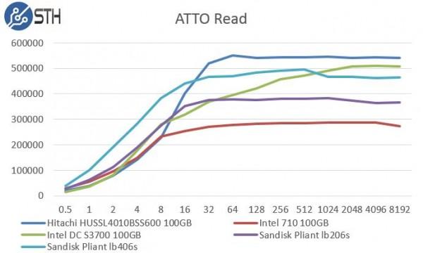 Hitachi HUSSL4010BSS600 100GB ATTO Read Benchmark Comparison