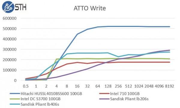 Hitachi HUSSL4010BSS600 100GB ATTO Write Benchmark Comparison
