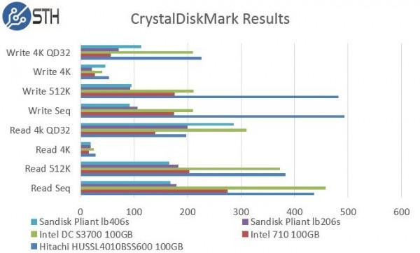 Hitachi HUSSL4010BSS600 100GB CrystalDiskMark Benchmark Comparison