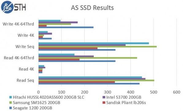Hitachi HUSSL4020ASS600 200GB SLC - AS SSD Benchmark Comparison