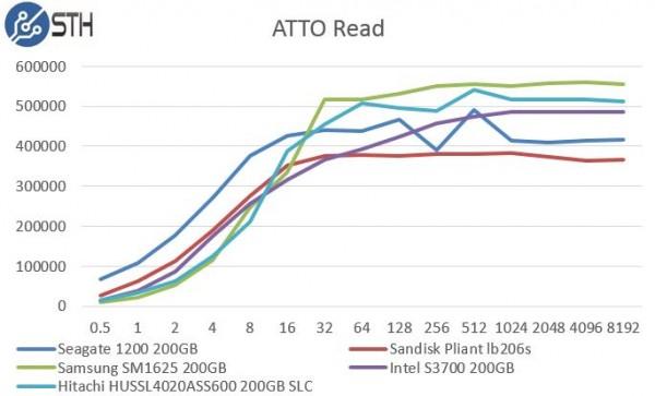 Hitachi HUSSL4020ASS600 200GB SLC - ATTO Read Benchmark Comparison