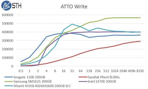 Hitachi HUSSL4020ASS600 200GB SLC - ATTO Write Benchmark Comparison
