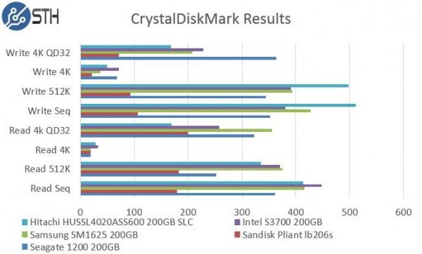 Hitachi HUSSL4020ASS600 200GB SLC - CrystalDiskMark Benchmark Comparison