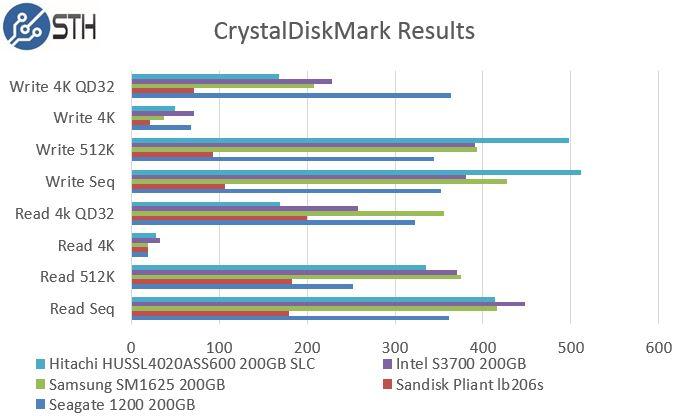 Hitachi HUSSL4020ASS600 200GB SLC - CrystalDiskMark