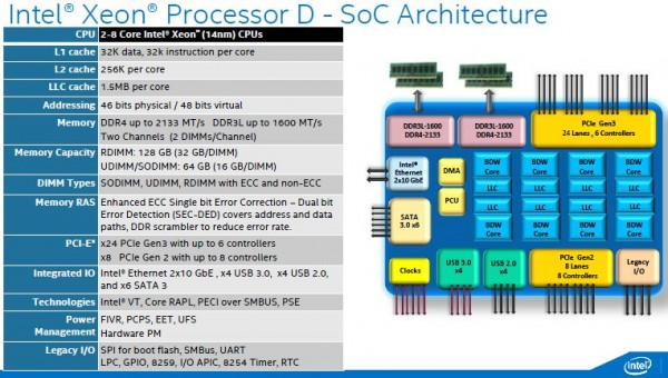 Intel Broadwell-DE Architecture