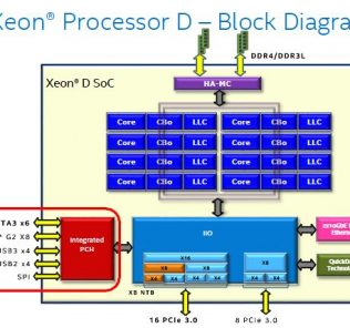 Intel Broadwell-DE Block Diagram