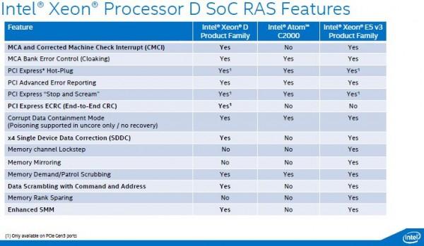 Intel Broadwell-DE RAS