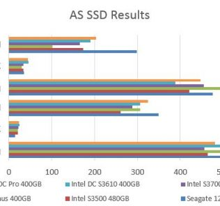 Intel DC S3610 400GB - AS SSD Benchmark Comparison