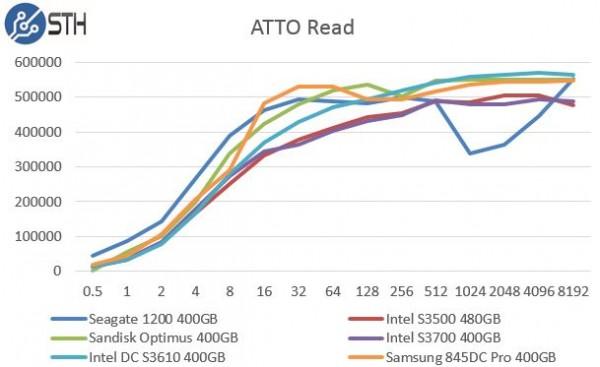 Intel DC S3610 400GB - ATTO Read Benchmark Comparison