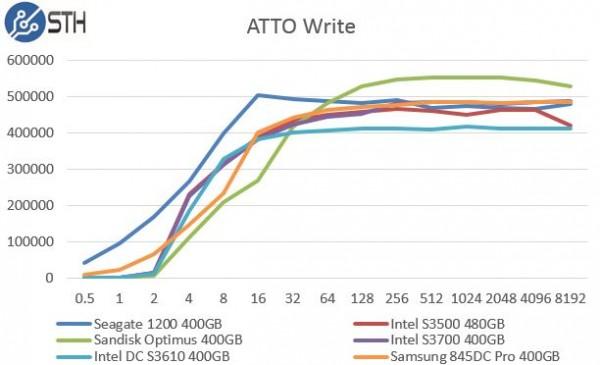Intel DC S3610 400GB - ATTO Write Benchmark Comparison