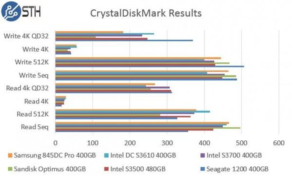 Intel DC S3610 400GB - CrystalDiskMark Benchmark Comparison