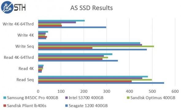 Intel DC S3700 400GB AS SSD Benchmark Comparison