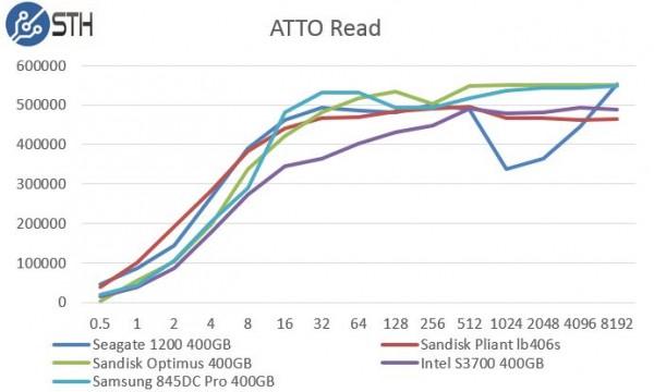 Intel DC S3700 400GB ATTO Read Benchmark Comparison