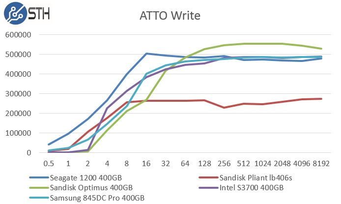 Intel DC S3700 400GB ATTO Write Benchmark Comparison