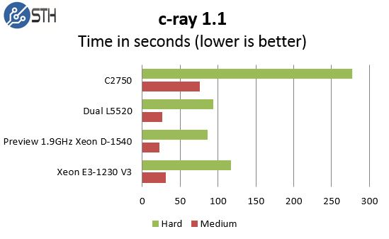 Intel Xeon D-1540 Pre Production Performance UnixBench c-ray
