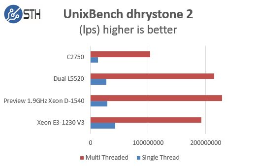 Intel Xeon D-1540 Pre Production Performance UnixBench dhrystone 2