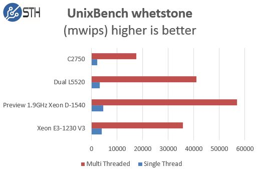 Intel Xeon D-1540 Pre Production Performance UnixBench whetstone