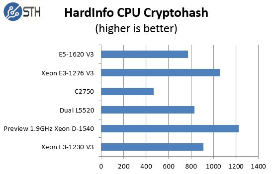 Pre Production Intel Xeon D-1540 Hardinfo cryptohash comparison