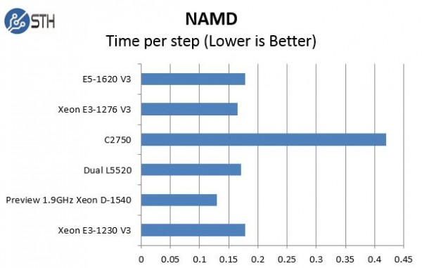 Pre Production Intel Xeon D-1540 NAMD comparison