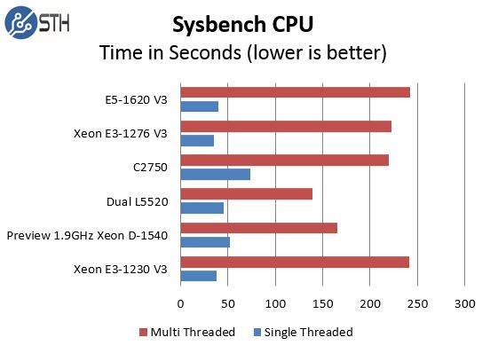 Pre Production Intel Xeon D-1540 Sysbench comparison