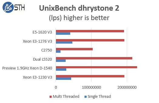 Pre Production Intel Xeon D-1540 UnixBench dhrystone comparison