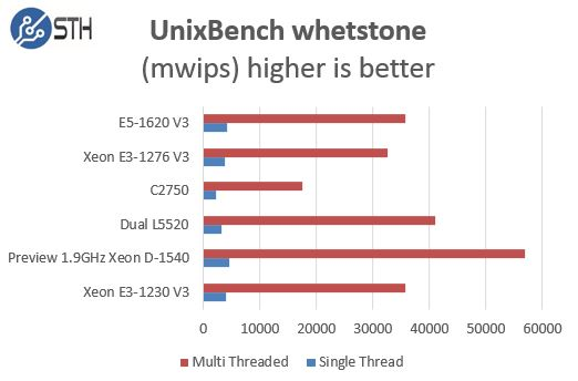 Pre Production Intel Xeon D-1540 UnixBench whetstone comparison