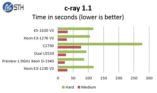 Pre Production Intel Xeon D-1540 c-ray comparison