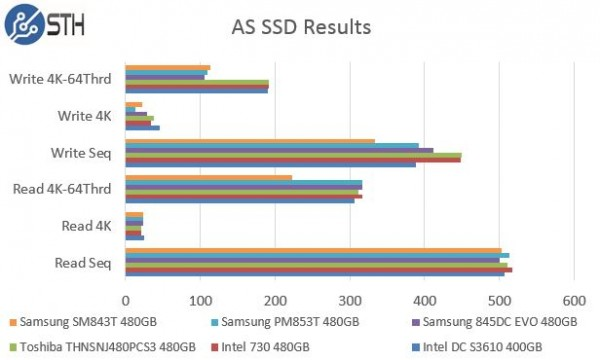 Samsung PM853T 480GB AS SSD Benchmark Comparison