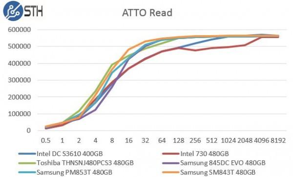 Samsung PM853T 480GB ATTO Read Benchmark Comparison