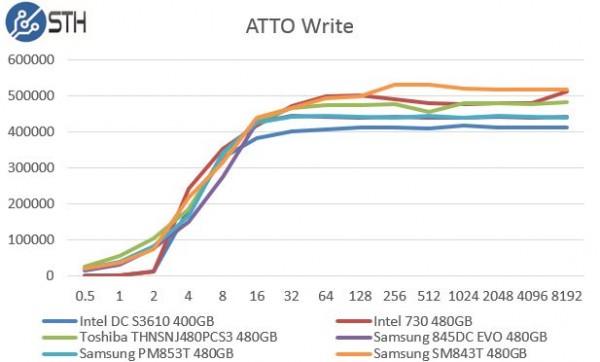 Samsung PM853T 480GB ATTO Write Benchmark Comparison